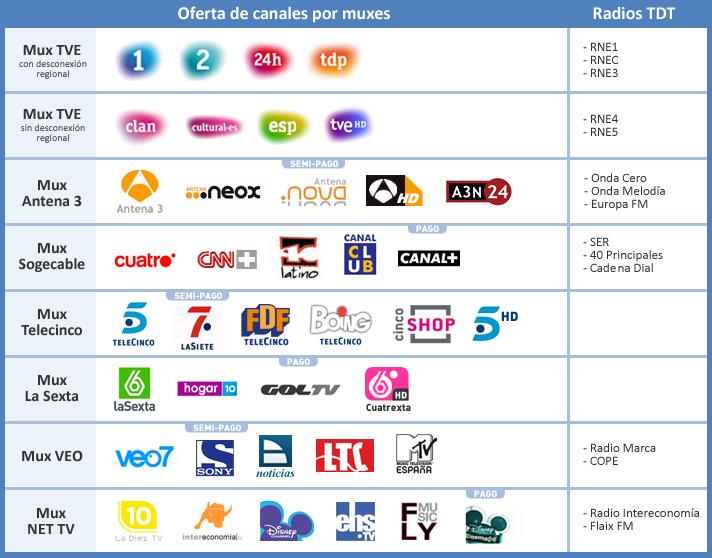 La variada oferta de canales en la TDT